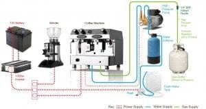 Schematic for a mobile coffee stand - Perfect Daily Grind Specialty Coffee Blog