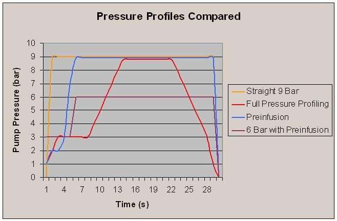 pressure profiles compared