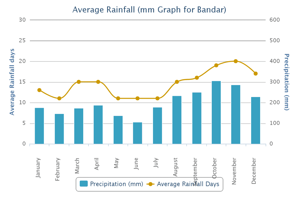 average rainfall diagram
