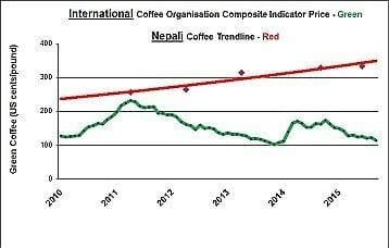 international coffee organisation composite indicator price