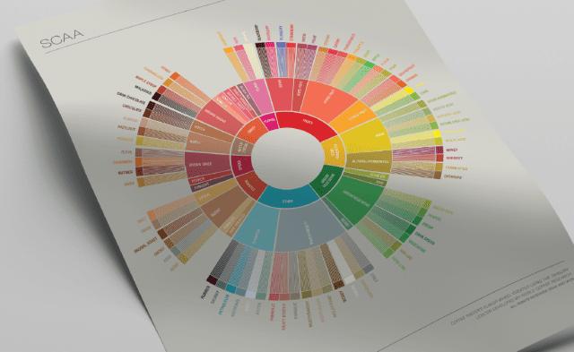 The Coffee Taster's Flavor Wheel.