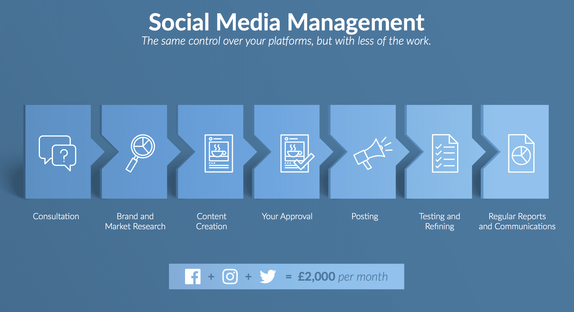 social media management graphic