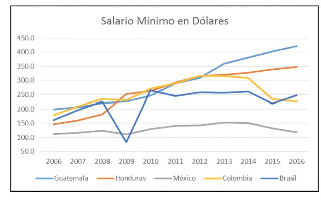 Guatemalan economy