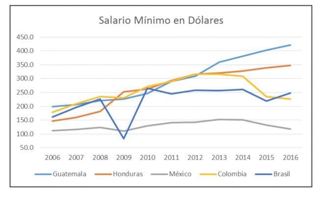 Salario minimo en paises productores
