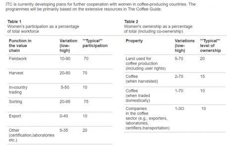 Mujeres en el cafe
