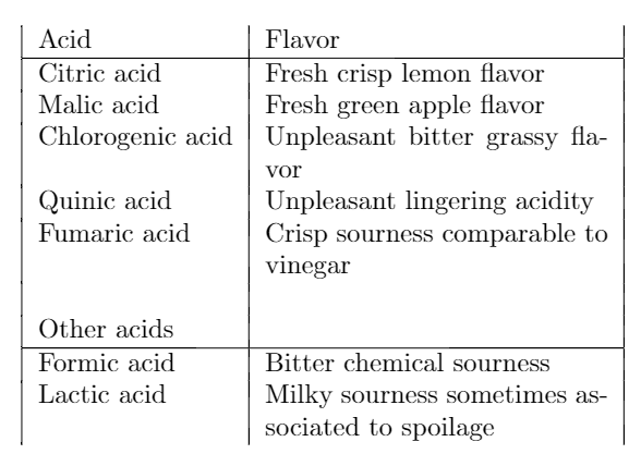 flavor descriptions