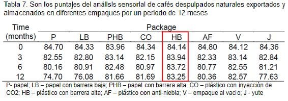 tabla de cafe