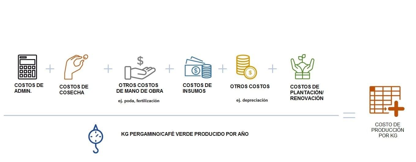 calculando costos