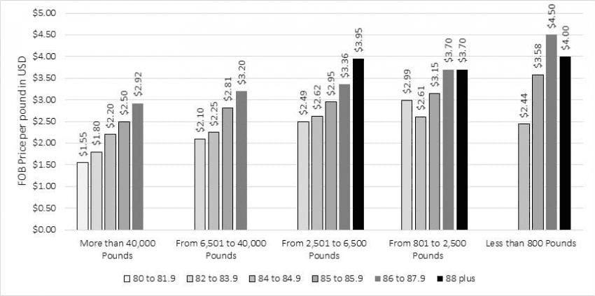 grafico de precios del cafe fob