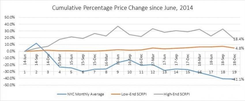 porcentaje de los precios del cafe