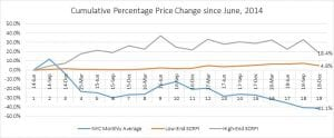Retail and commodity cumulative percentage price changes graph